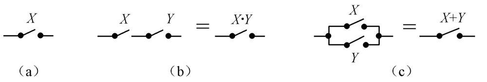 图5.1 命题演算和现实的开关组合具有完美的一致性