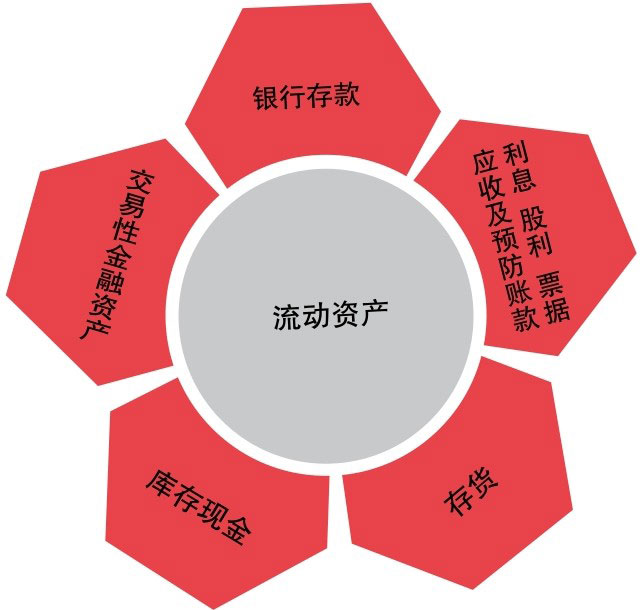 流动资产包含的要素