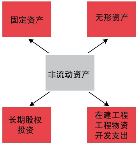 非流动资产包含的要素