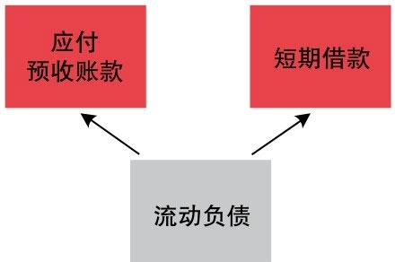 流动负债包含的要素