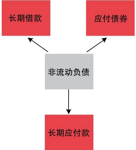 非流动负债包含的要素