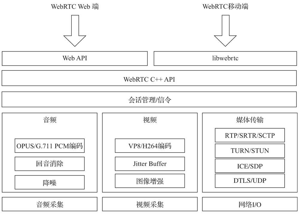 WebRTC技术架构