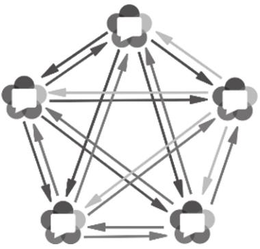 视频会议系统Mesh网络结构
