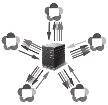 SFU网络结构